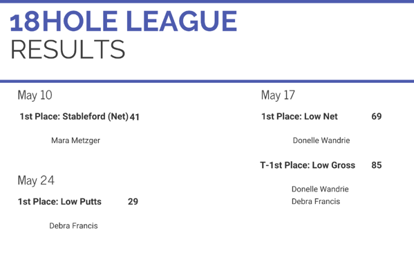 18HoleLeagueResults