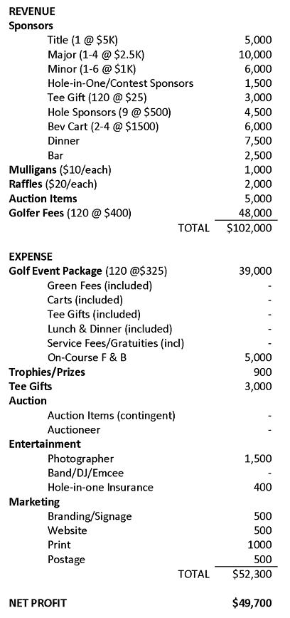 golf outing budget